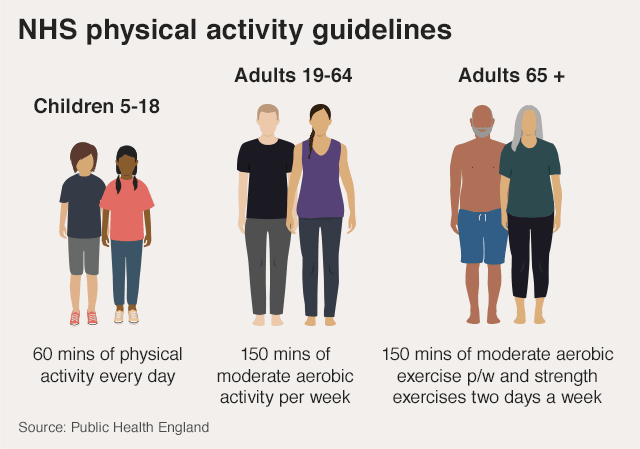 Graphic: NHS physical activity guidelines. Children 5-18 should have 60 mins of physical activity every day             Adults 19-64 should have 150 mins of moderate aerobic activity per week. Adults 65 + should have 150 mins of moderate aerobic exercise per week and strength exercises 2 days a week.
