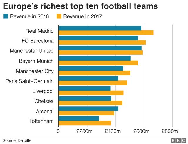 Football teams ranking
