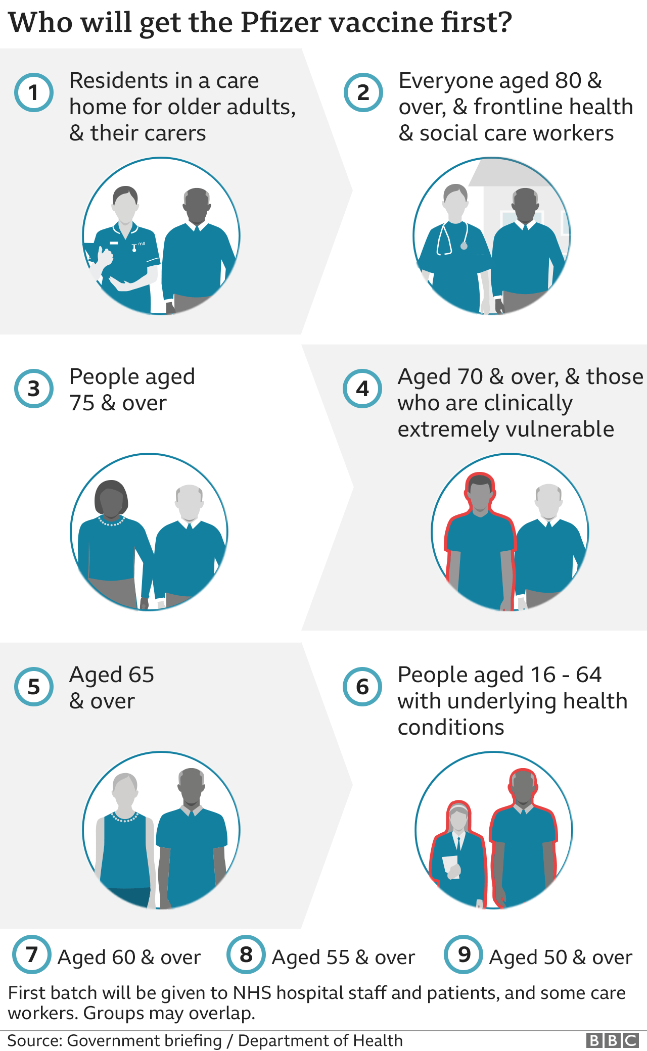 Graphic outlining how the Pfizer vaccine will be prioritised among different groups. The Joint Committee on Vaccination and Immunisation (JCVI) has advised that people are given the vaccine in the following order, although there is likely to be some overlap between groups: 1. residents in a care home for older adults, and their carers 2. everyone aged 80 and over, and frontline health and social care workers 3. everyone aged 75 and over 4. everyone aged 70 and over, and those who are clinically extremely vulnerable 5. everyone aged 65 and over 6. people aged 16 to 64 with underlying health conditions which put them at higher risk of serious disease and death from Covid-19 7. everyone aged 60 and over 8. everyone aged 55 and over 9. everyone aged 50 and over