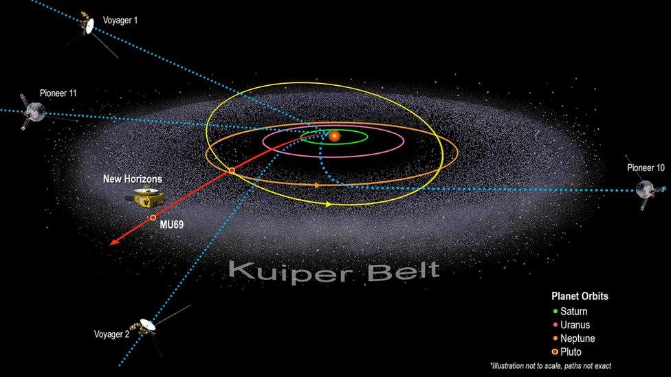 Ilustración del Cinturón de Kuiper