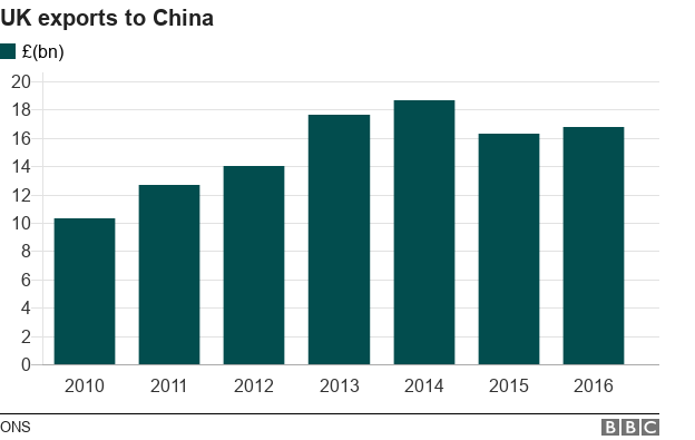 UK exports to China by year