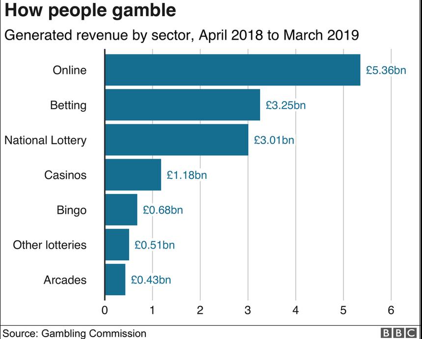 unban on sport betting