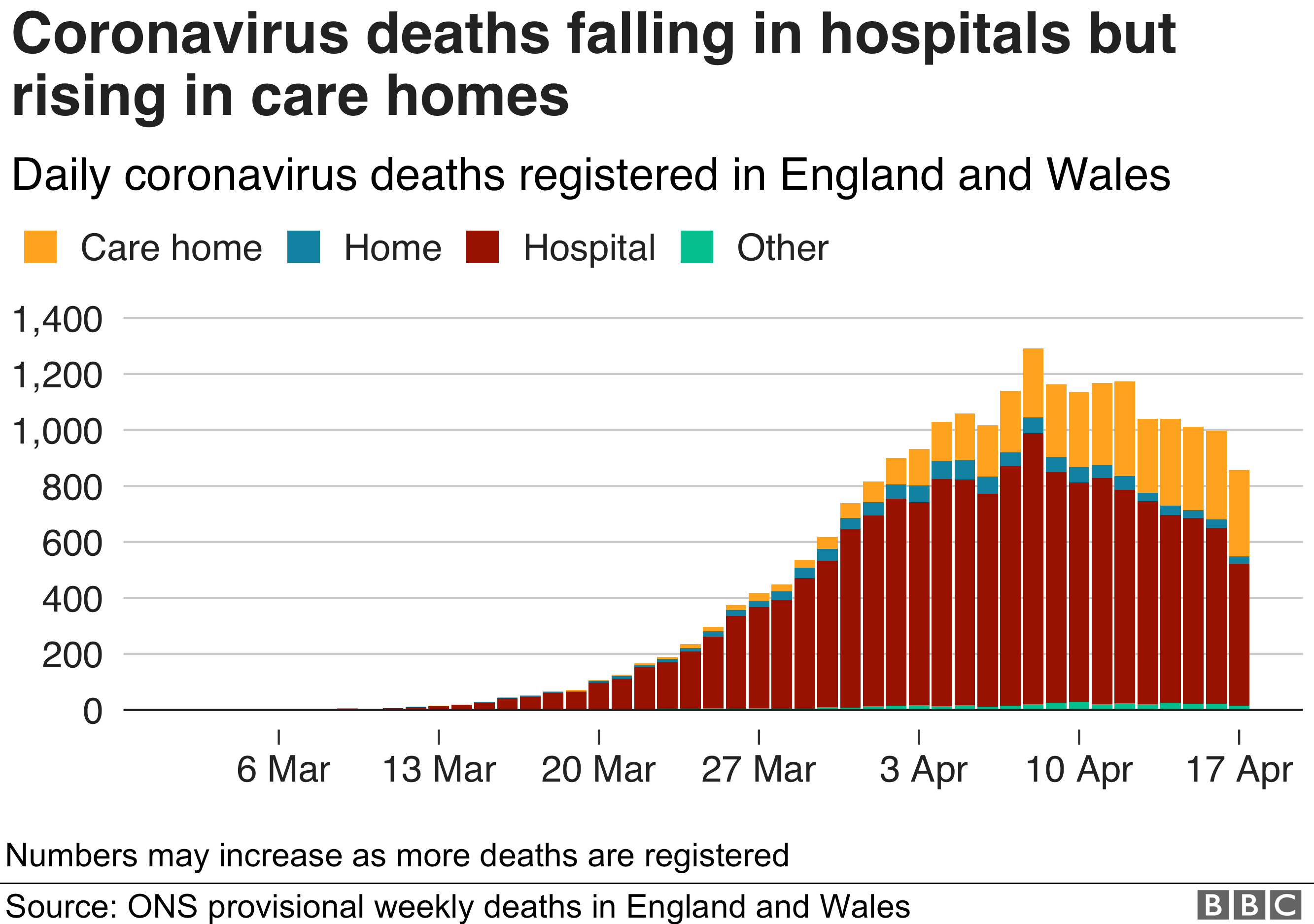 Chart from April 2020 shows coronavirus deaths rising in care homes