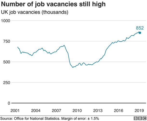 Job vacancies graph