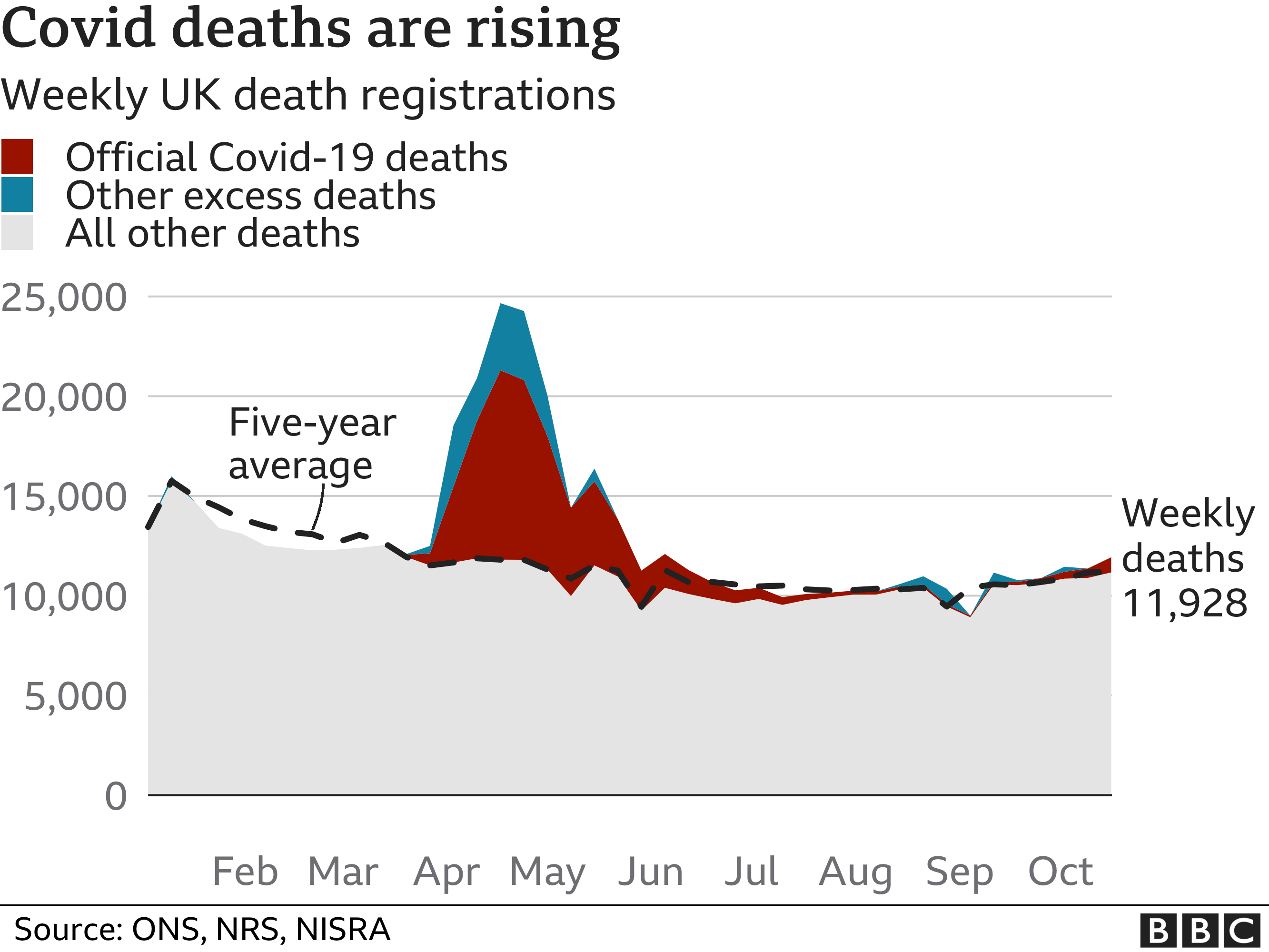 Chart shows excess deaths above 5 year average