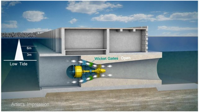 Diagram of how the tidal lagoon will work