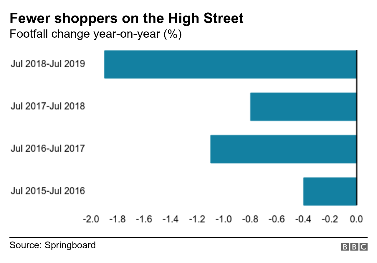 Chart showing footfall on UK High Streets