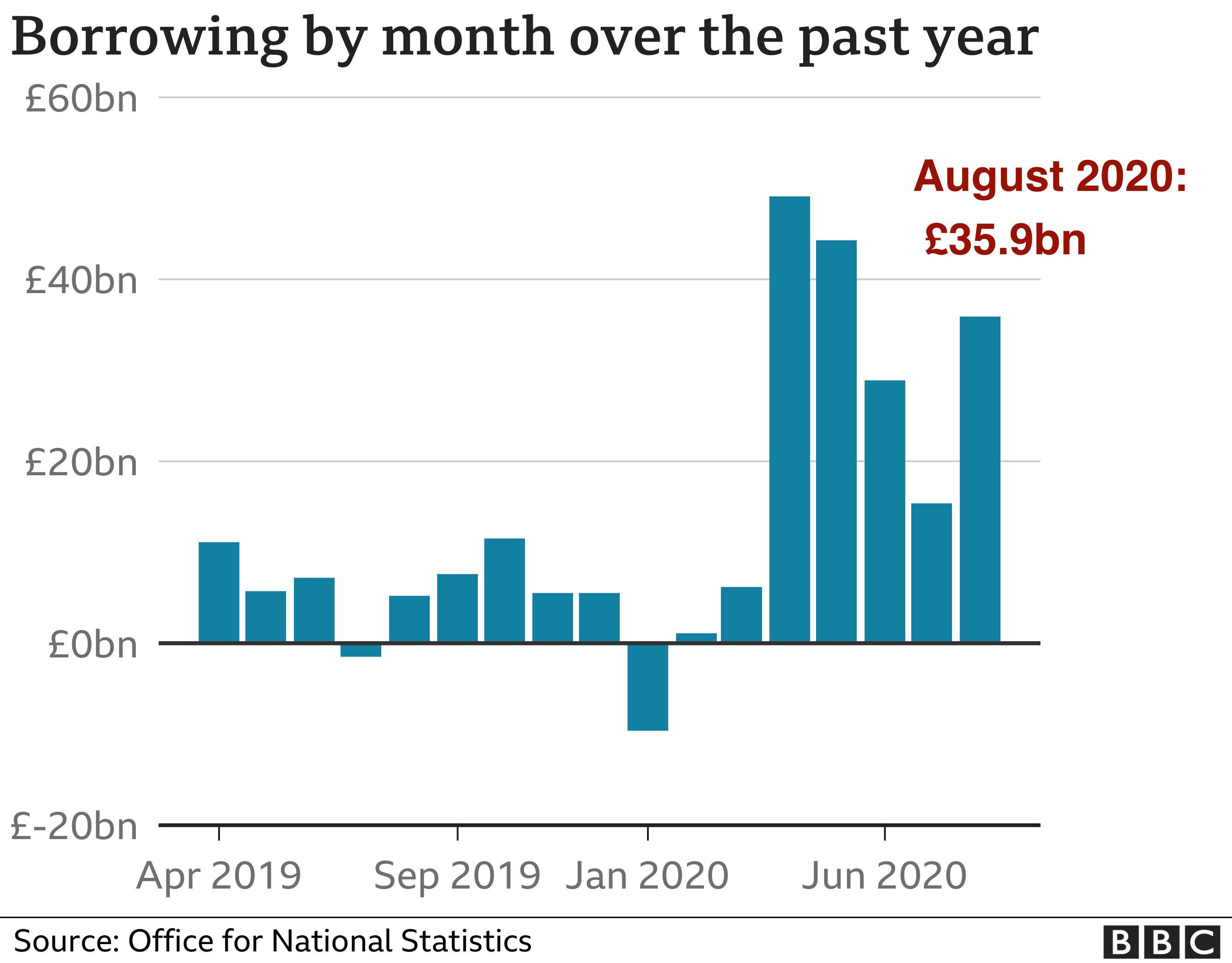 Chart showing monthly government borrowing