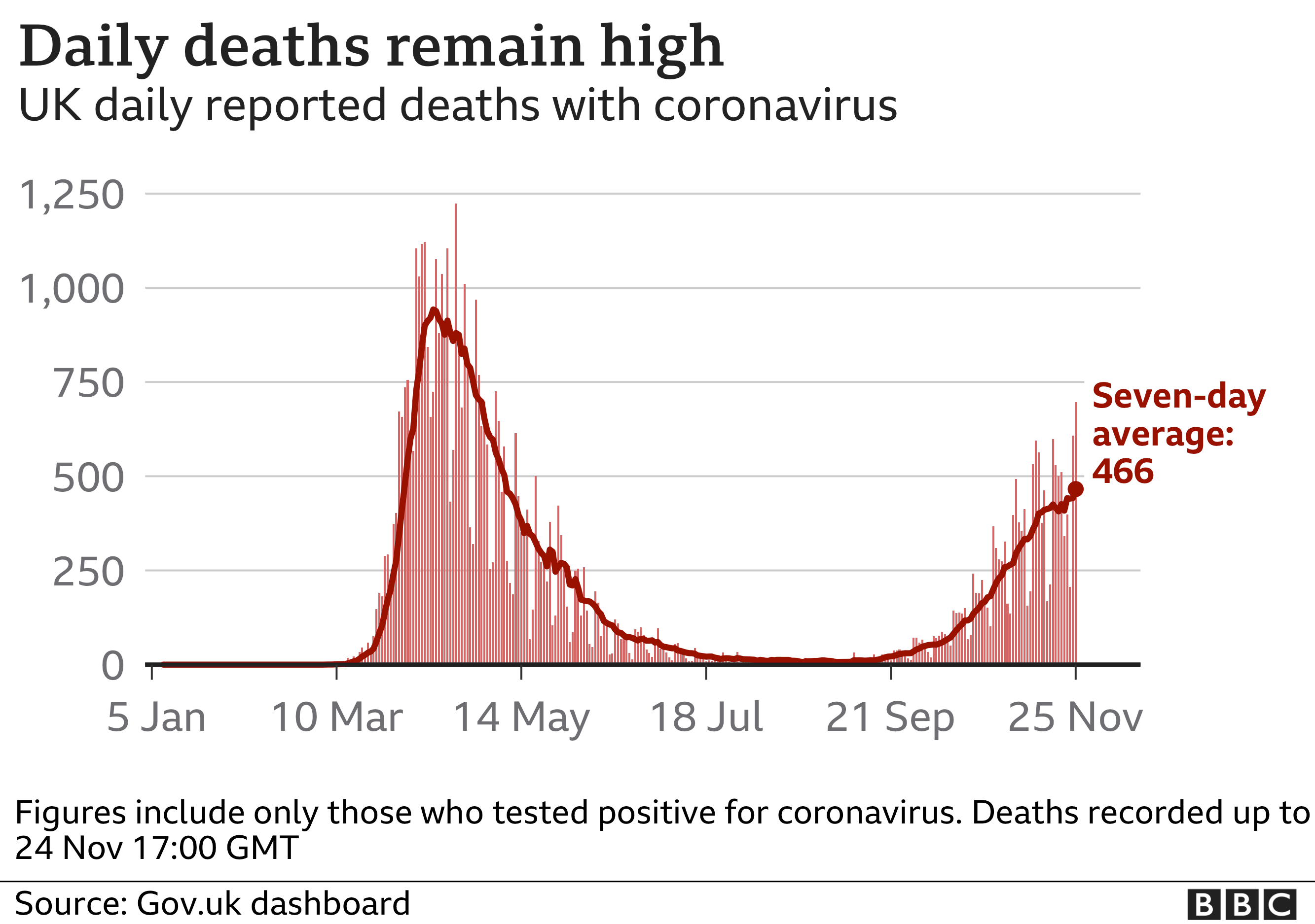Chart shows daily deaths stabilising