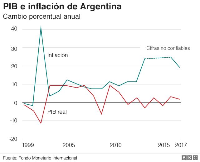 Gráfico de la inflación y el PIB de Argentina