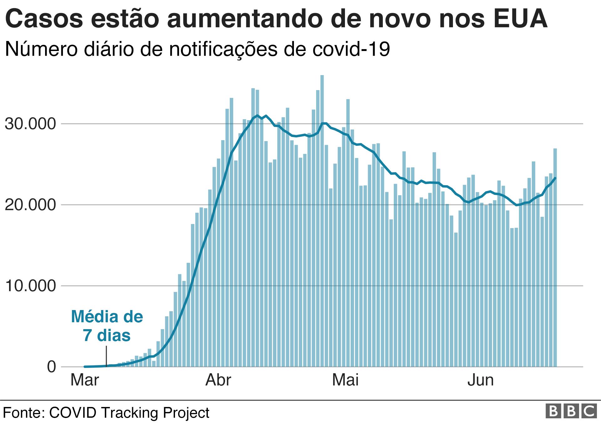infográfico do aumento de casos