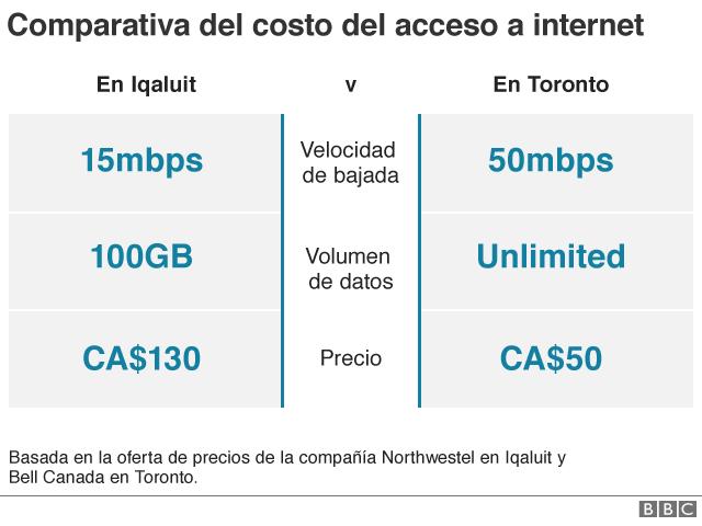Comparativa de costos de internet