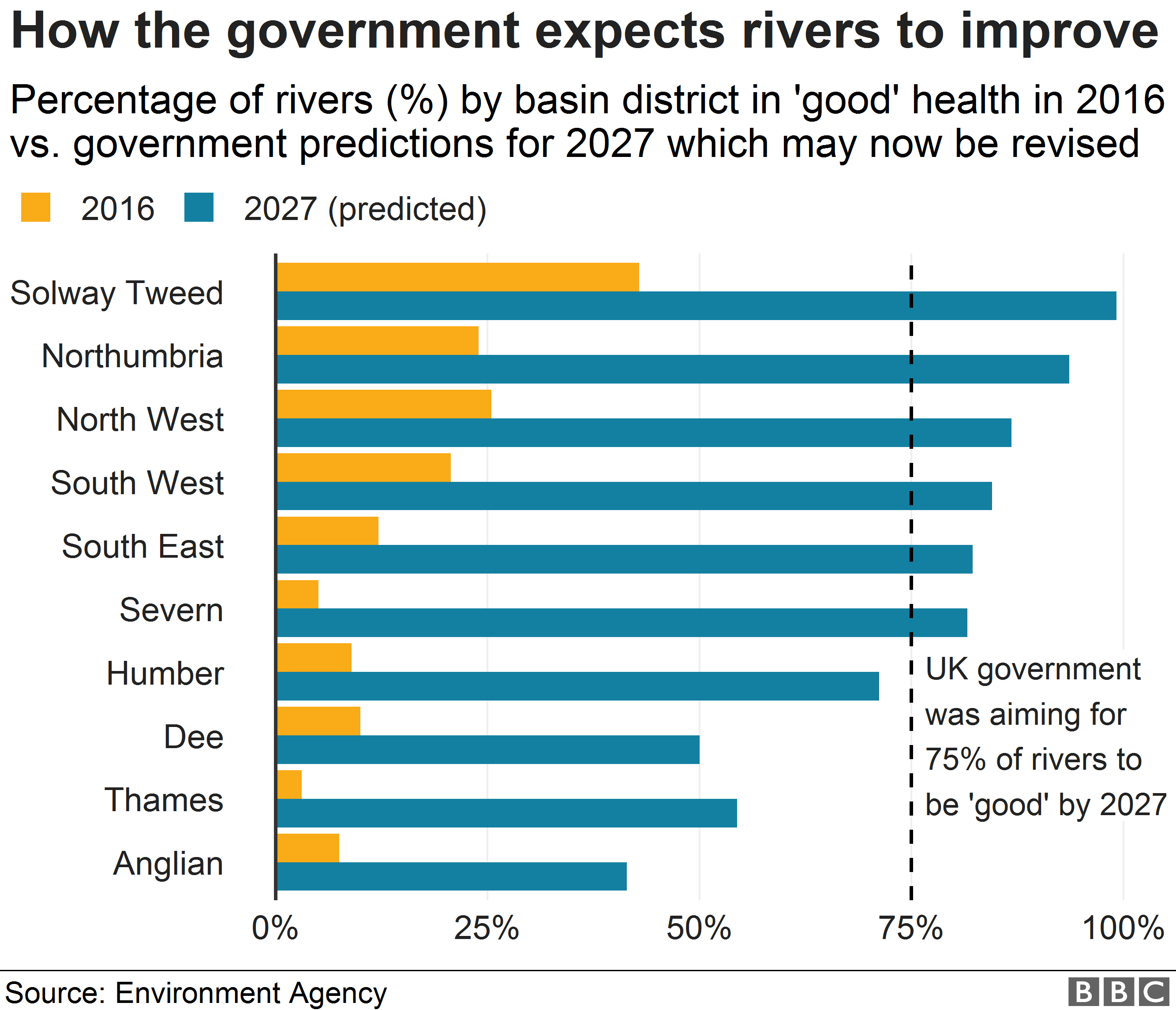 Chart showing river status in 2016 and predicted status in 2027
