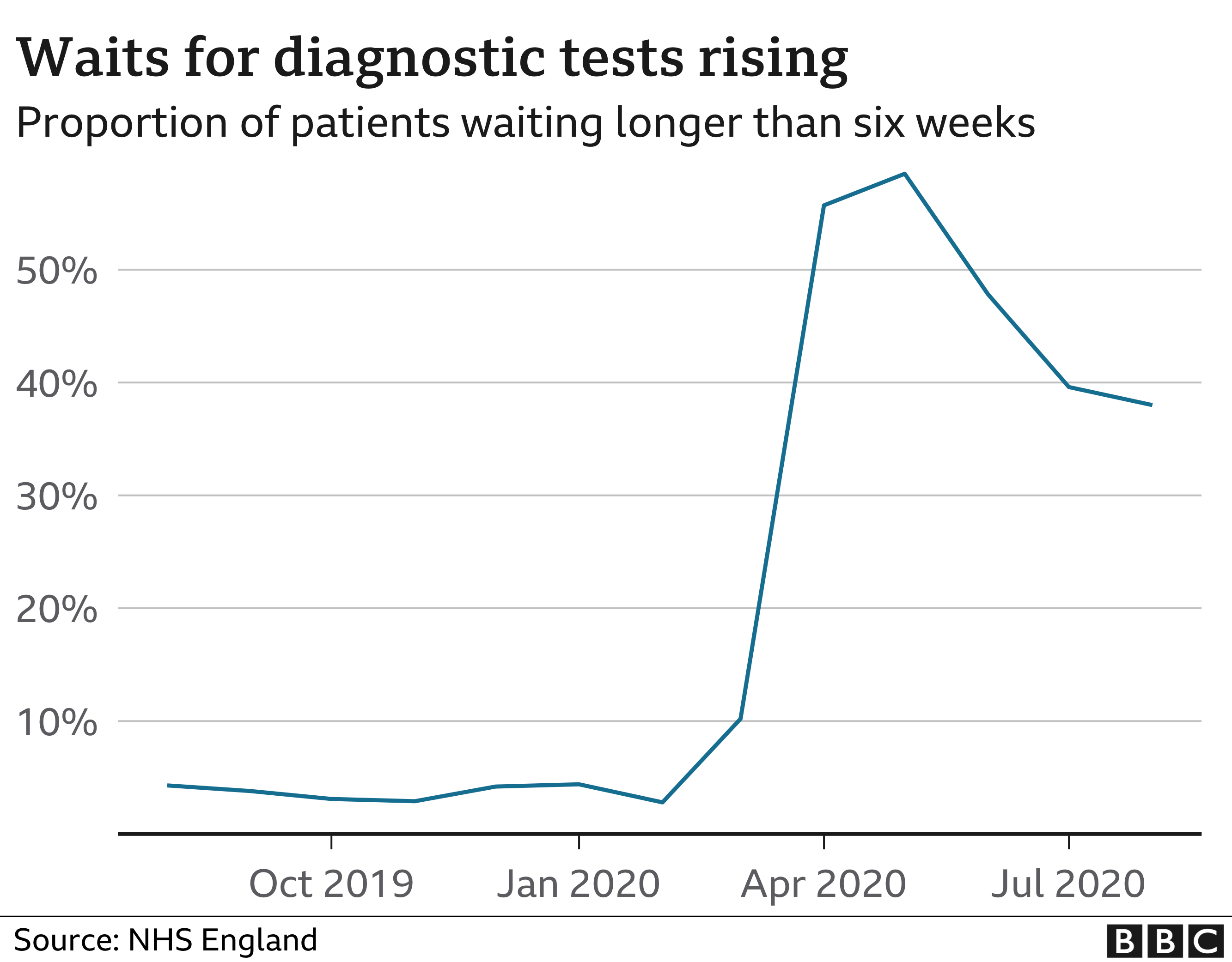 Chart showing tests rise