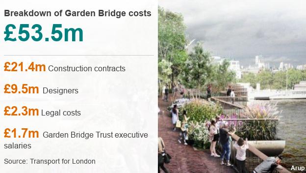 Costs of garden bridge breakdown