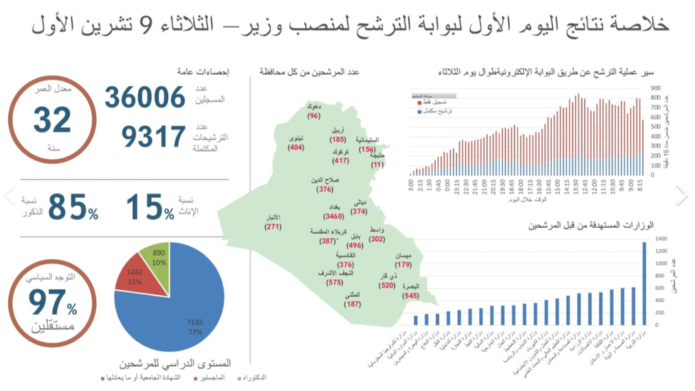 Data on Iraqi ministerial online applications, 2018