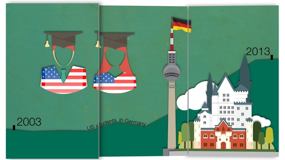 Graphic showing US students in Germany