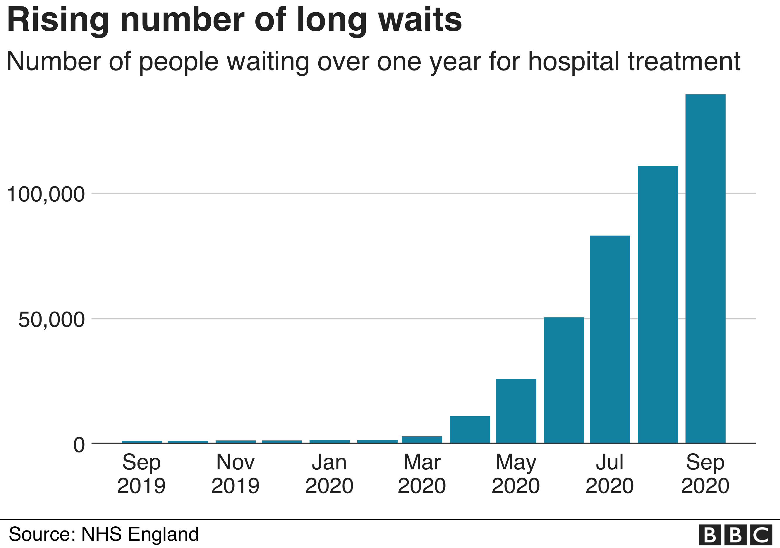 Chart showing long hospital waits