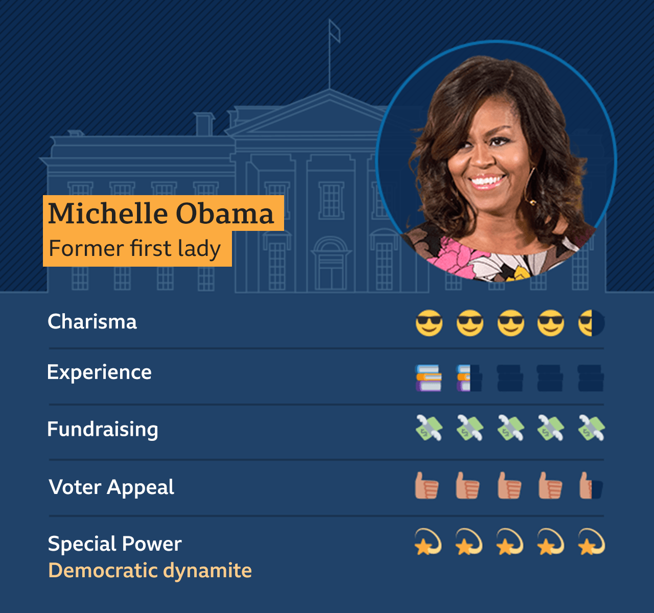 Graphic of Michelle Obama, former first lady: Charisma - 4.5, Experience - 1.5, Fundraising - 5, Voter appeal - 4.5, Special Power - Democratic dynamite - 5