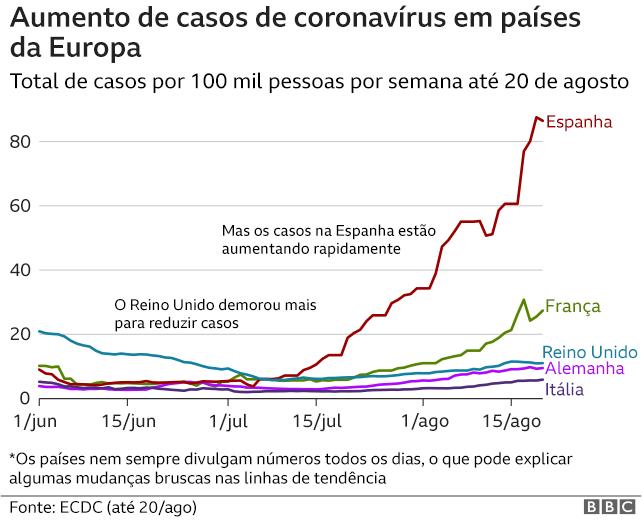infográfico mostra que, diferente de outros países, casos na Espanha cresceram rapidamente nas últimas semanas