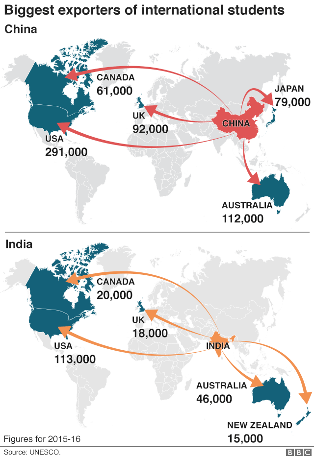 Biggest exporters of international students