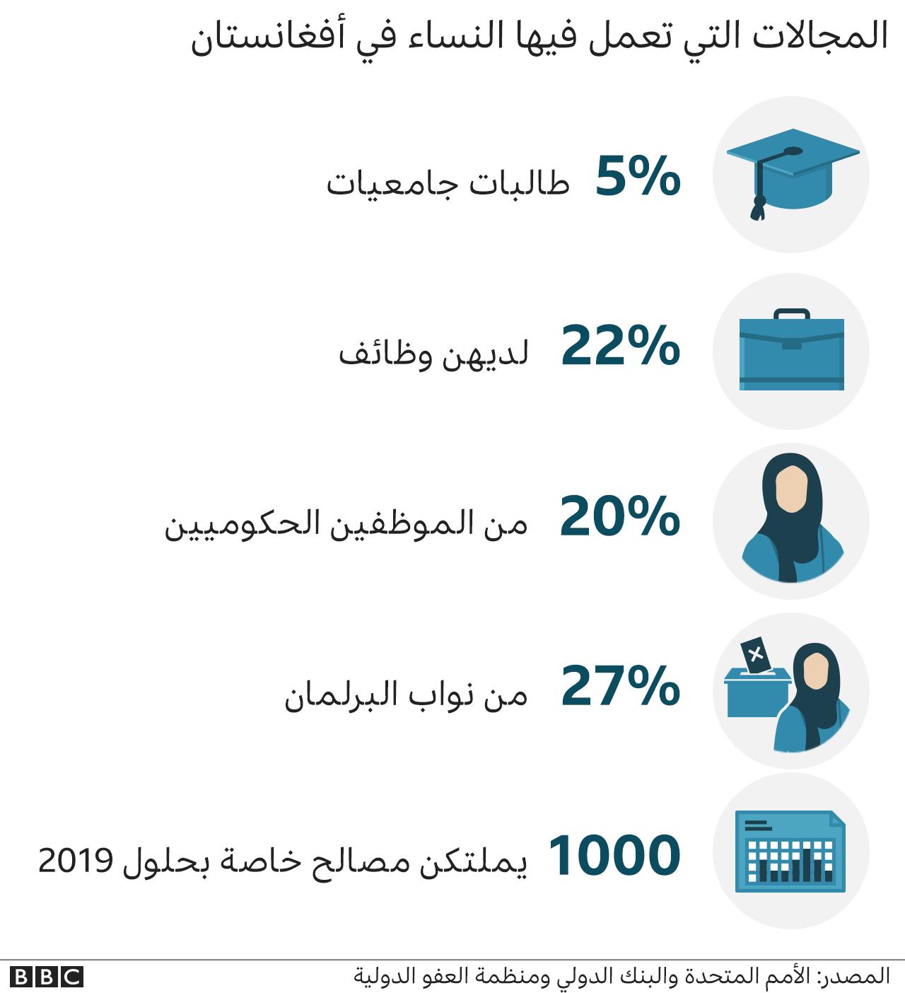 المجالات التي تعمل فيها النساء في أفغانستان