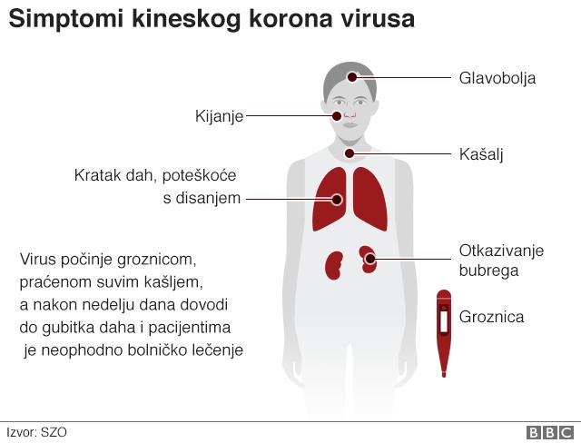 Korona virus simptomi
