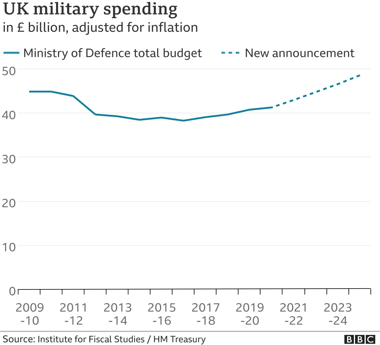 Graph of UK military spending - the financial year 2016-17 was a low point for military spending in recent years
