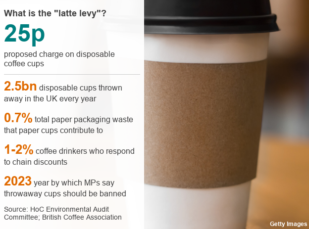 Latte levy' of 25p urged by MPs in bid to cut cup waste