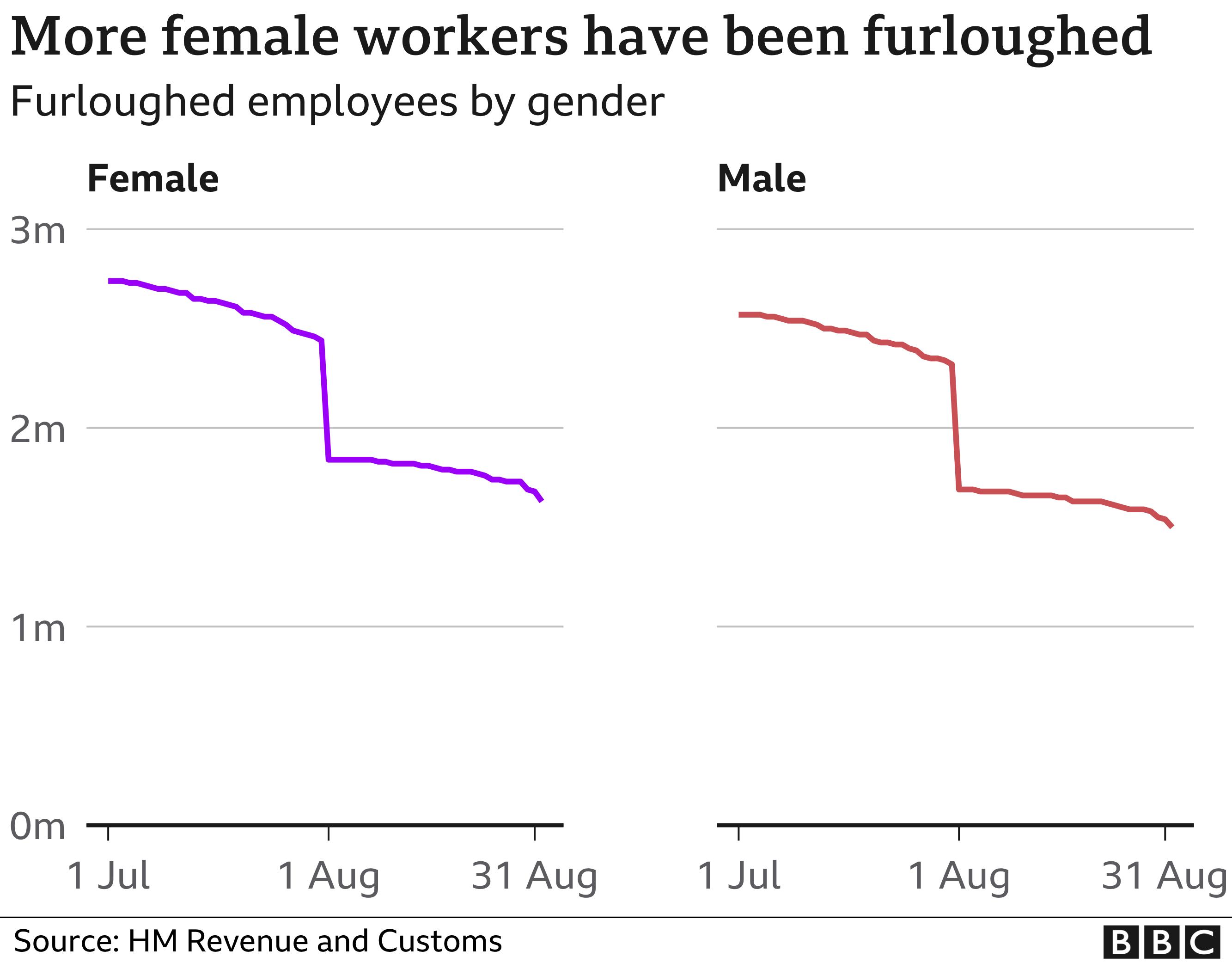 Furlough by gender