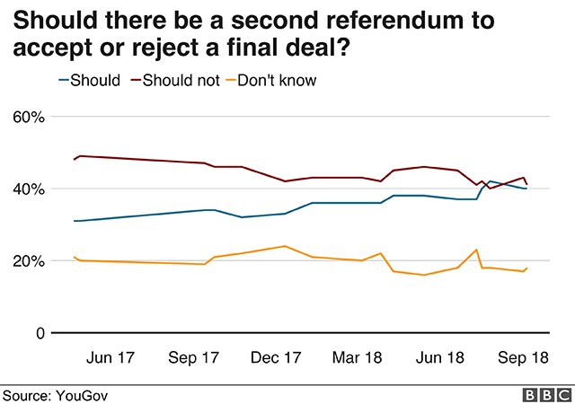 Poll asking whether there should be a second referendum on a final Brexit deal