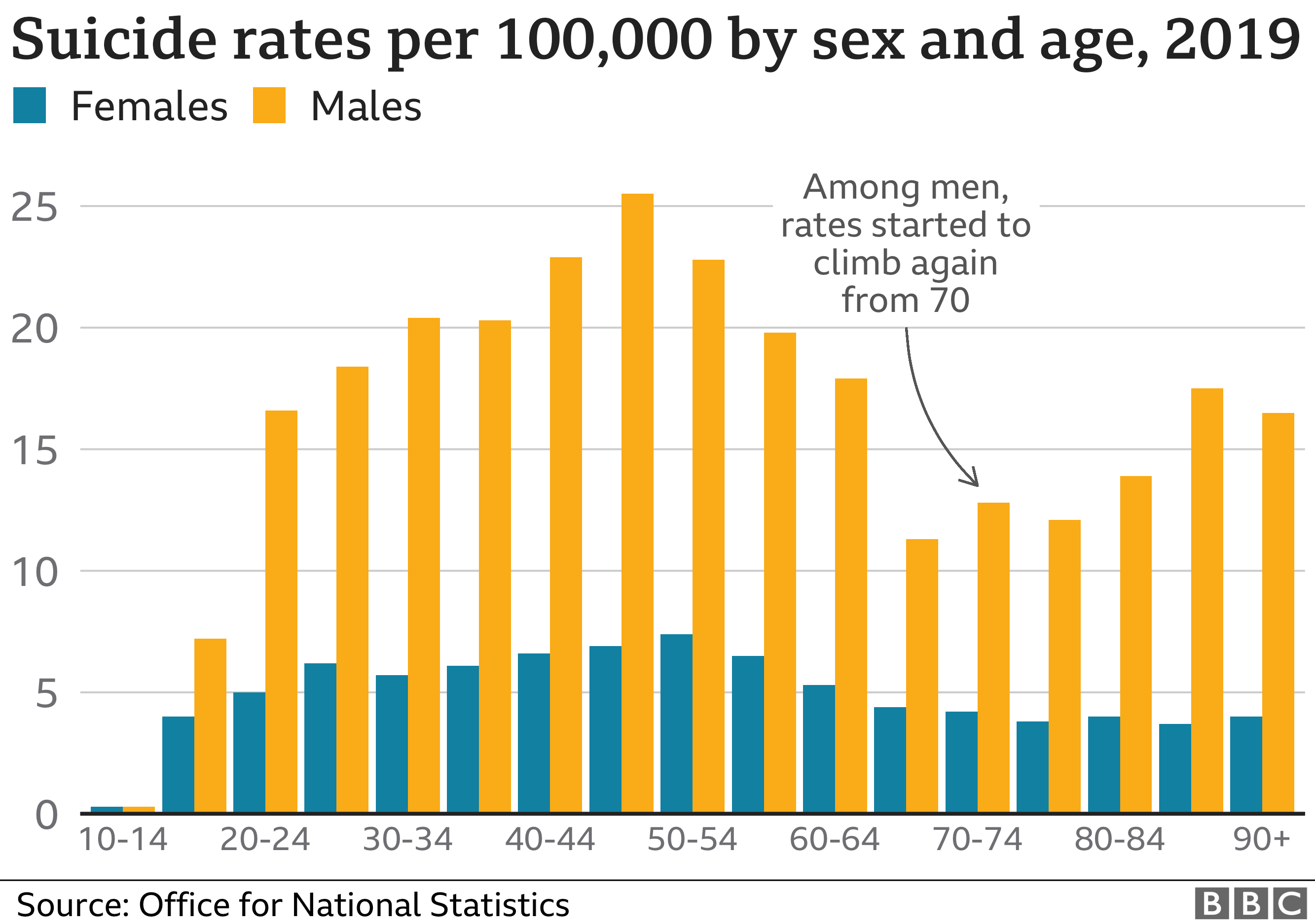 Graphic showing suicide rates for men and women in 2019