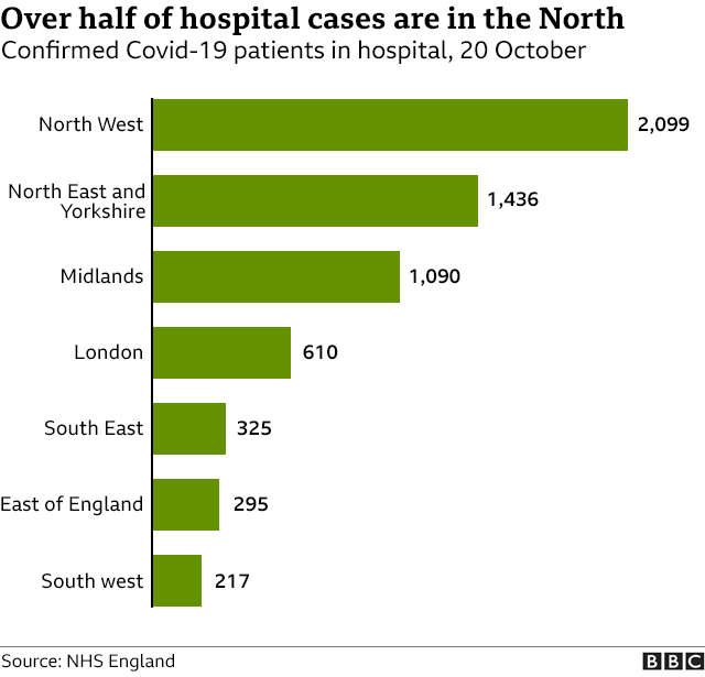 Hospital patients by region