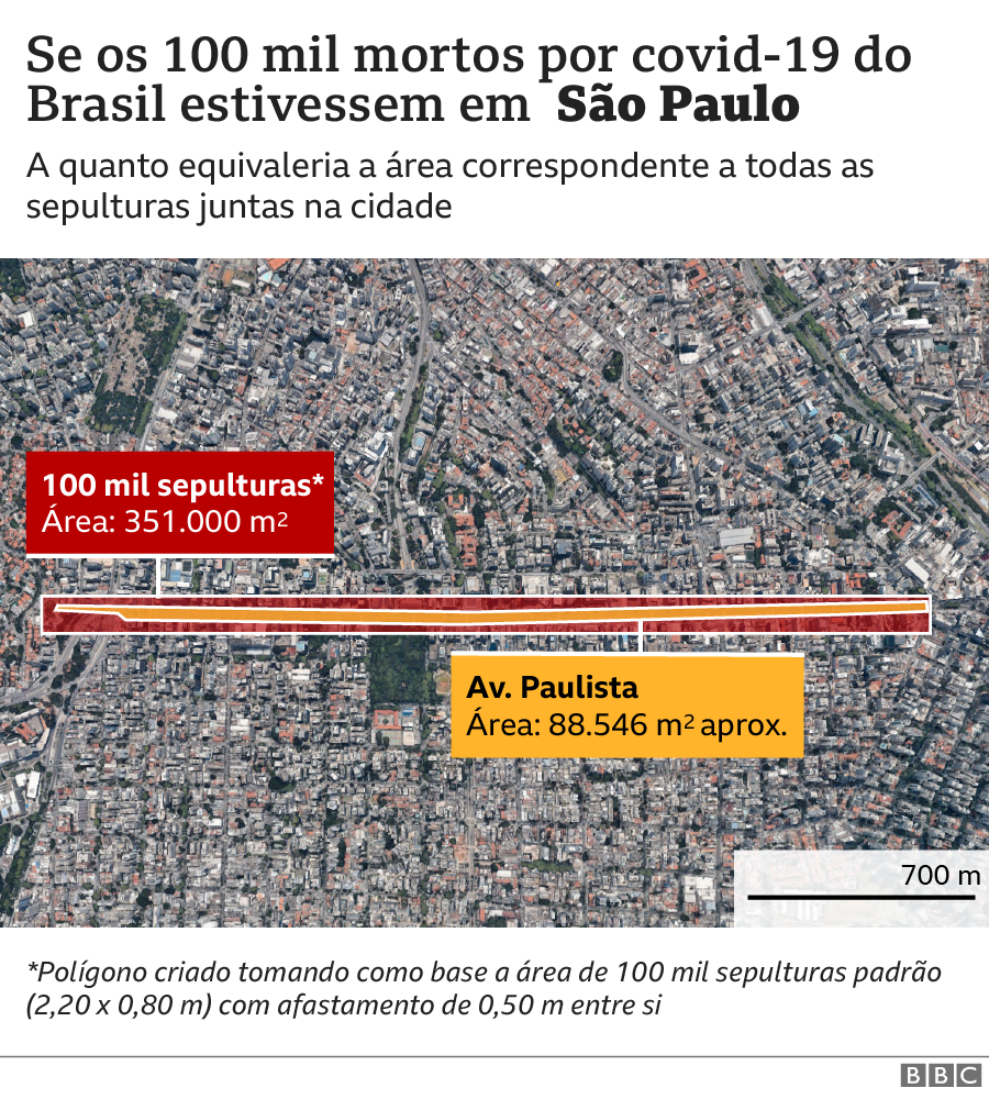 Gráfico São Paulo