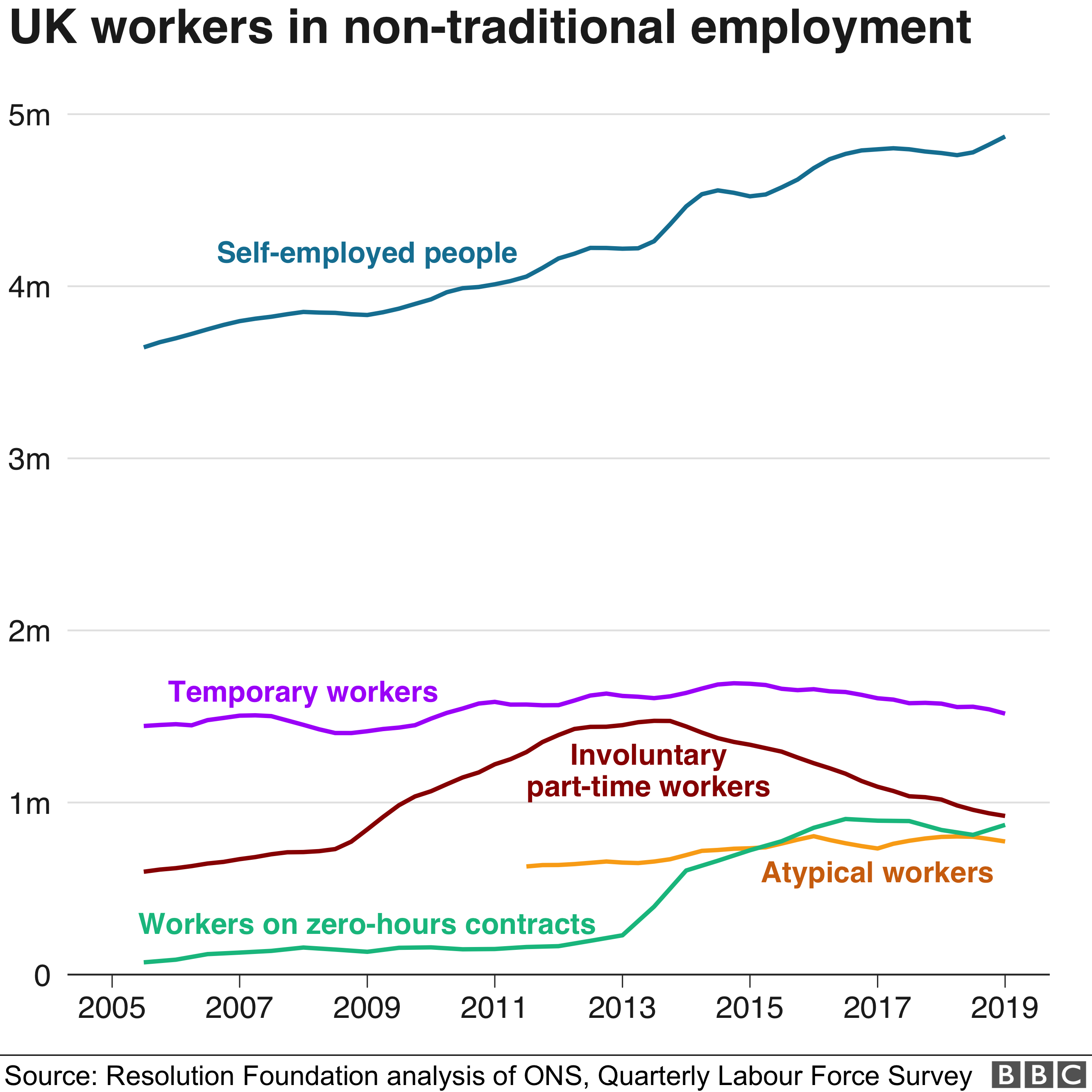 Workers in non-traditional employment