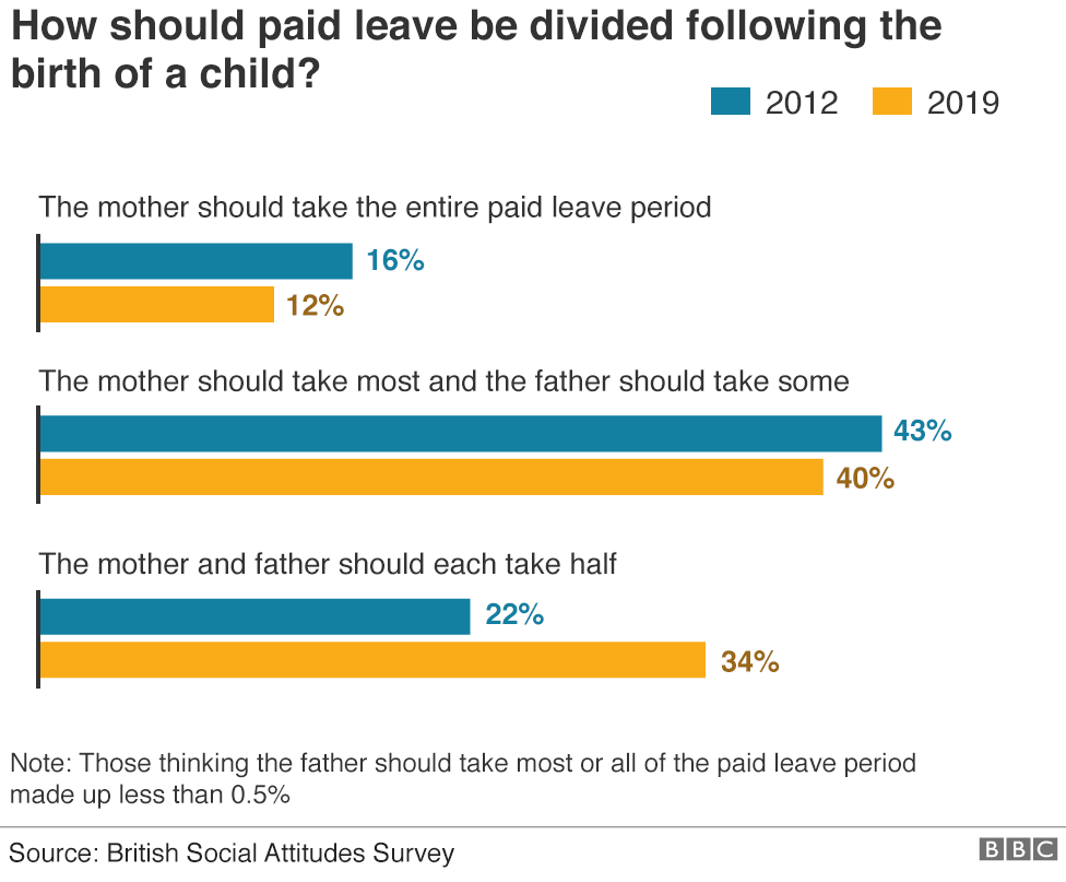 Chart showing how people think paid leave should be divided after the birth of a child