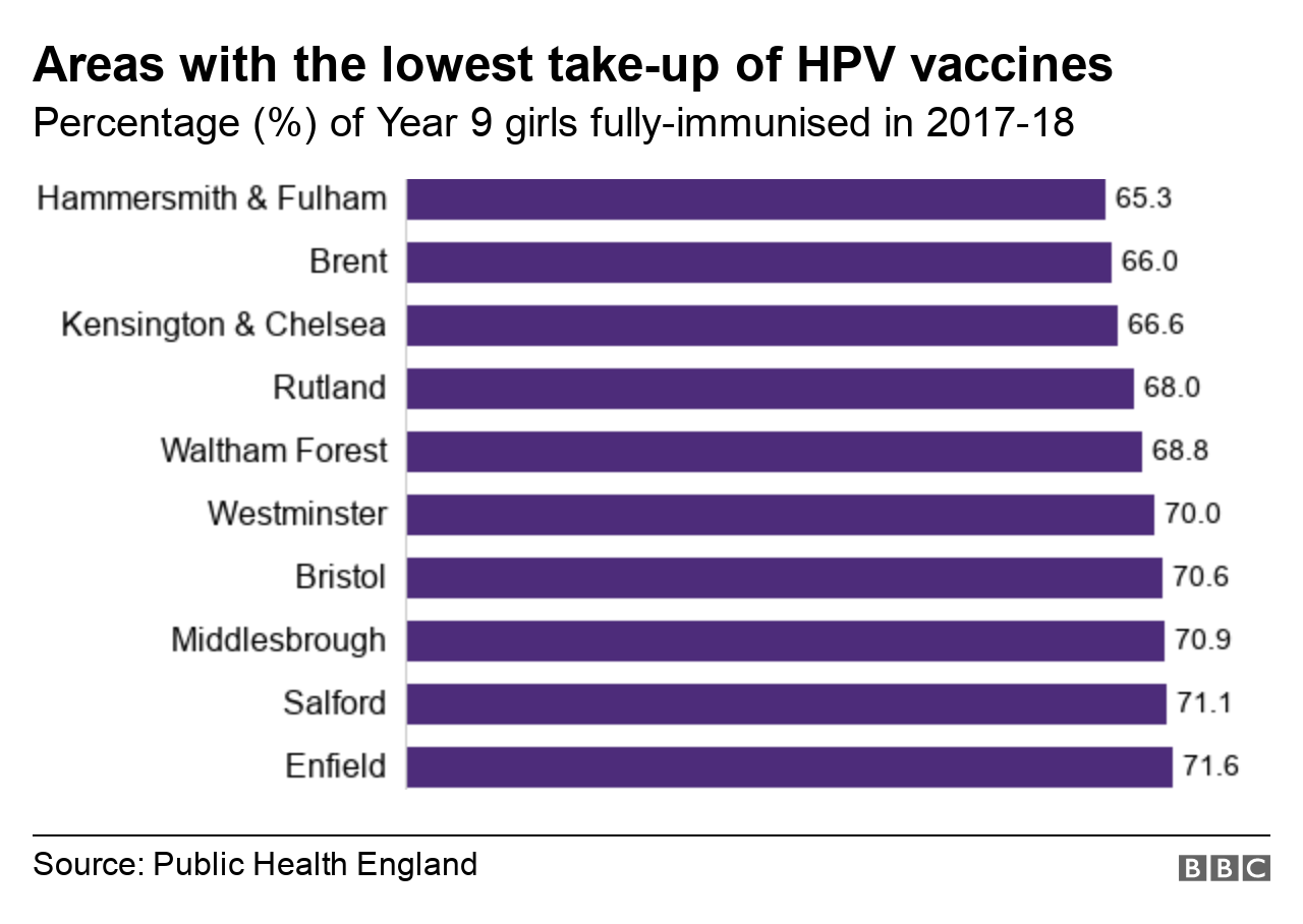 Chart showing areas with the lowest take-up of the HPV vaccine