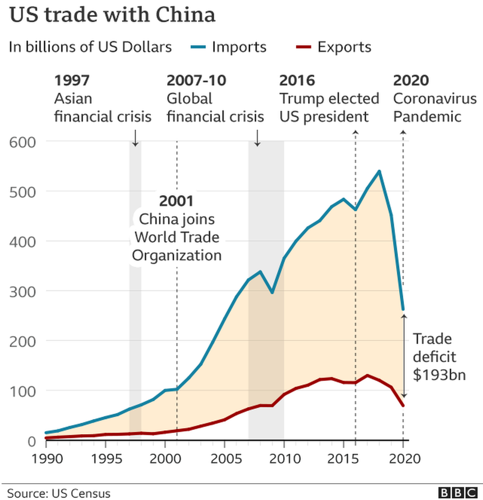 A BBC chart showing US trade with China by imports and exports