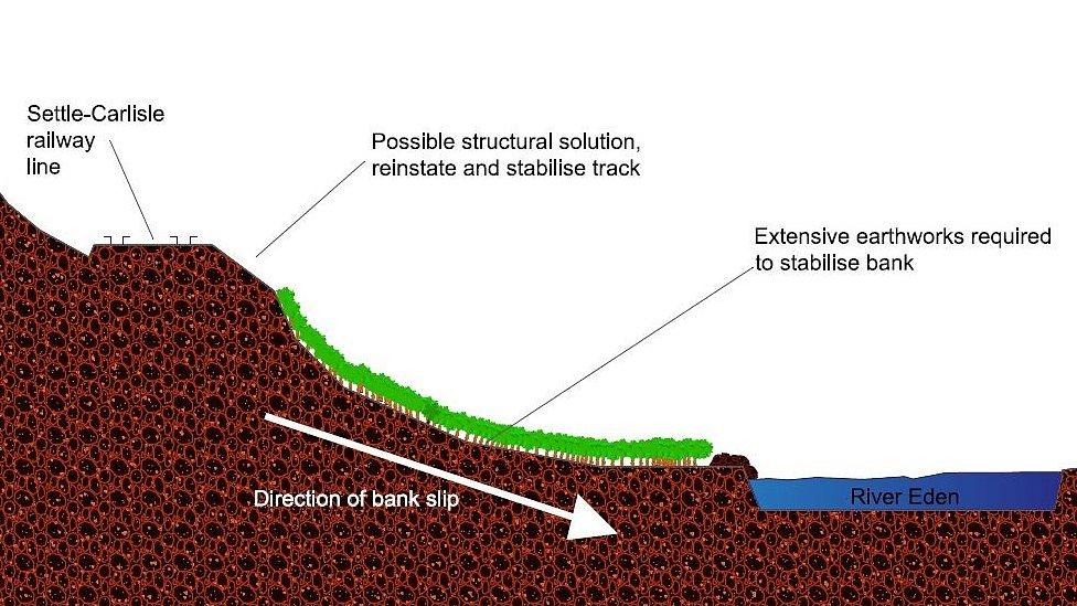 Repair plan for Armathwaite landslip