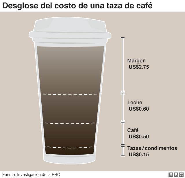 café - gráfico