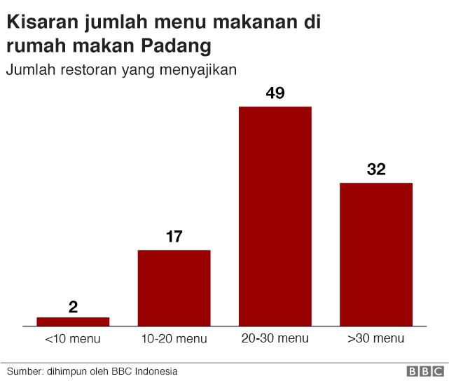 Jumlah menu di rumah makan Padang.