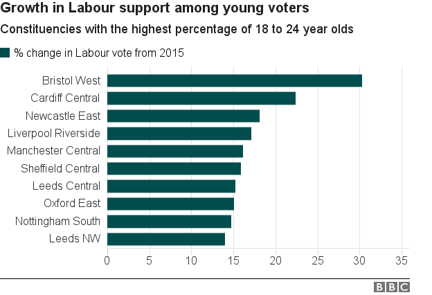 Chart showing growth in support among young people