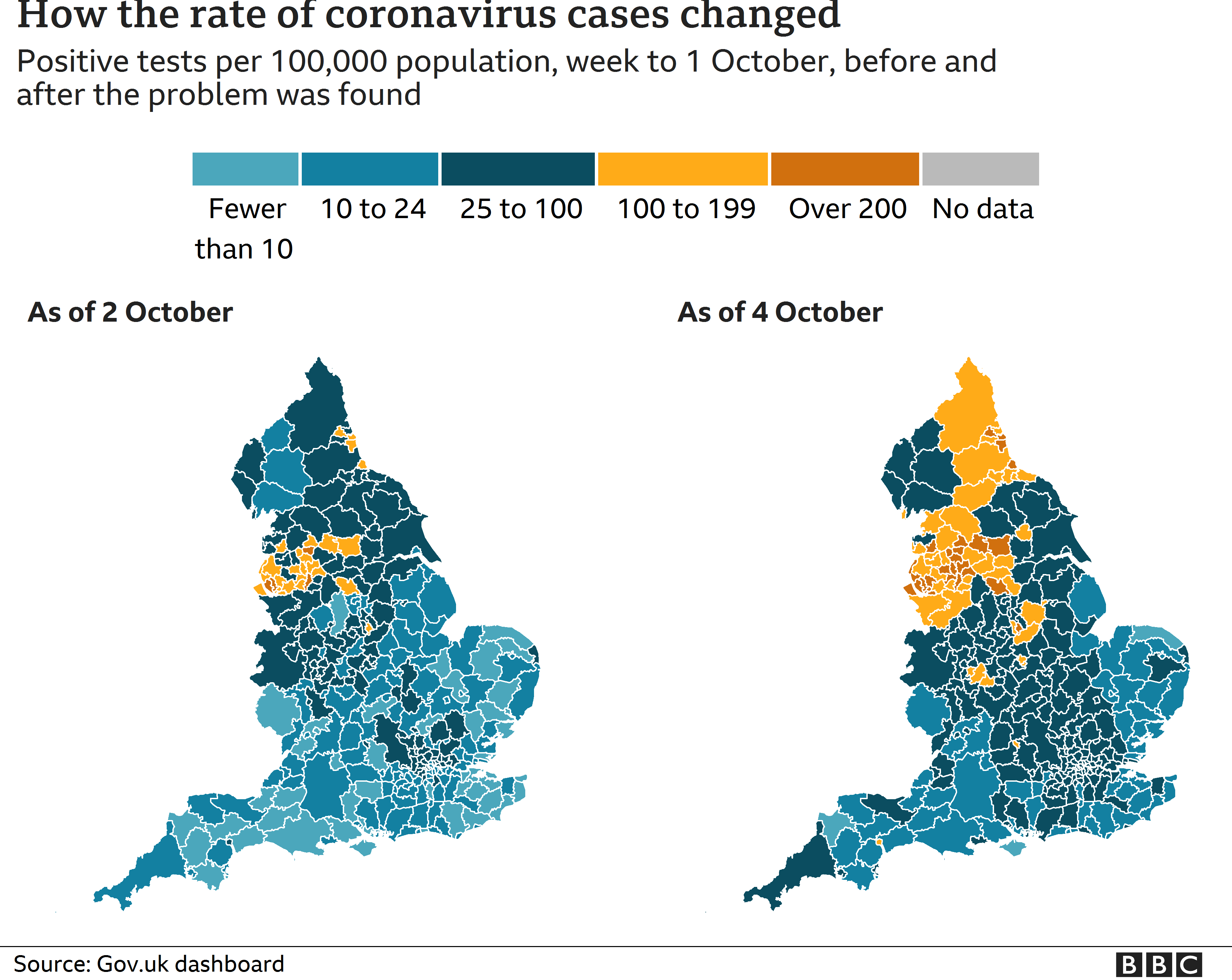 How the rate of positive cases changes