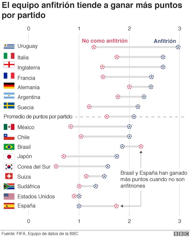 Países anfitriones