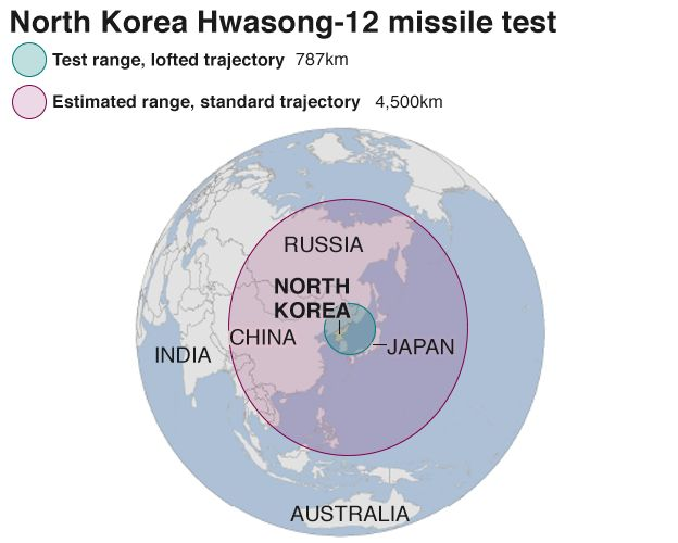 Graphic showing estimated range and trajectory of latest missile test