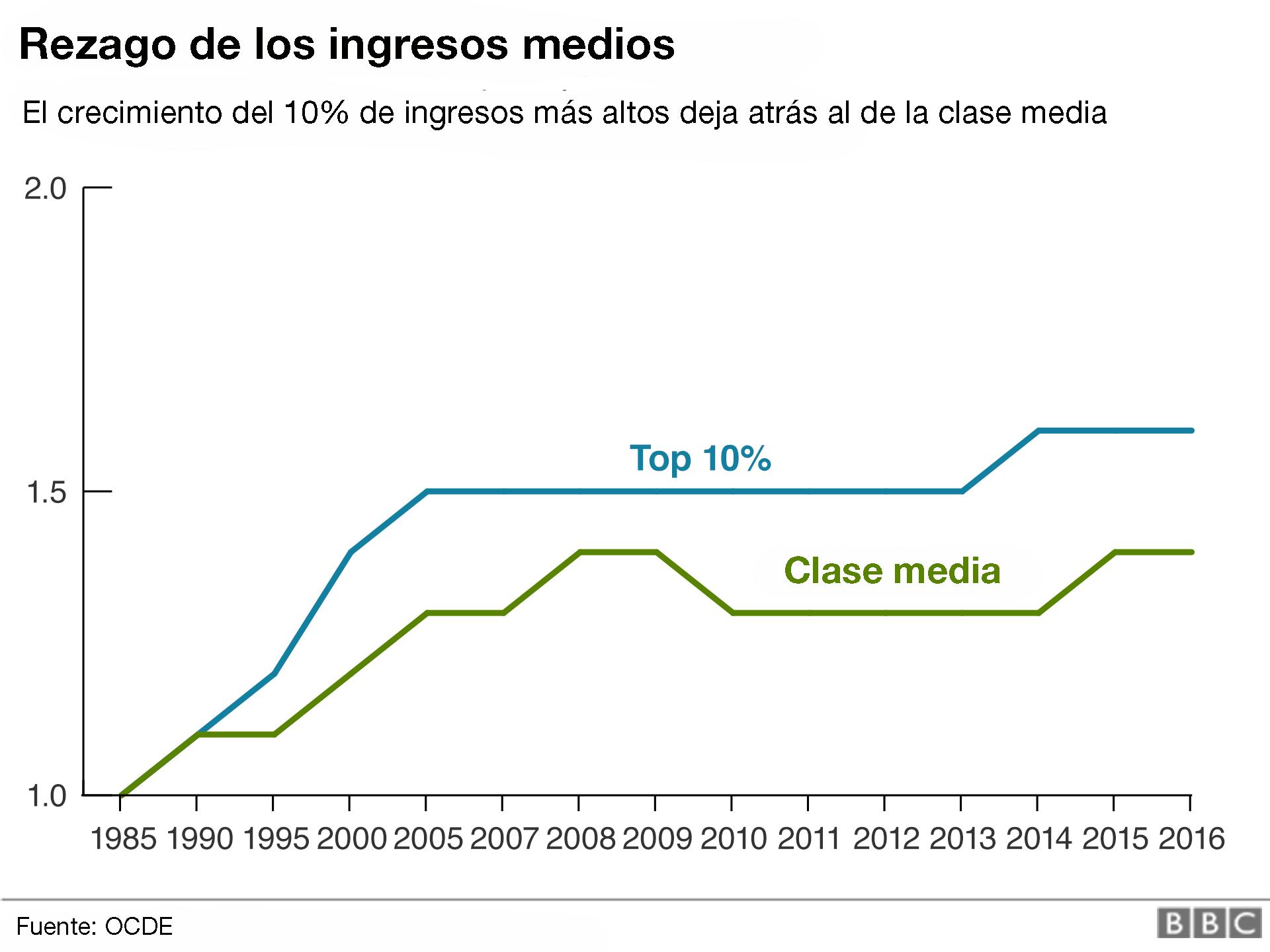 Gráfico de la evolución del ingreso medio