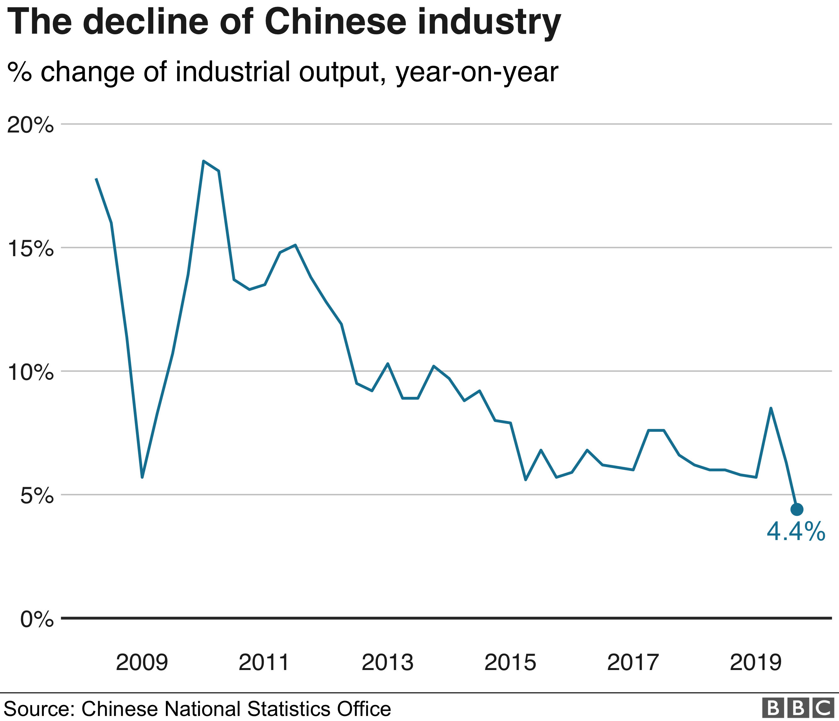 The decline of Chinese industry