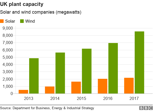 Chart showing increase in solar and wind capacity in the UK from 2013 to 2017.