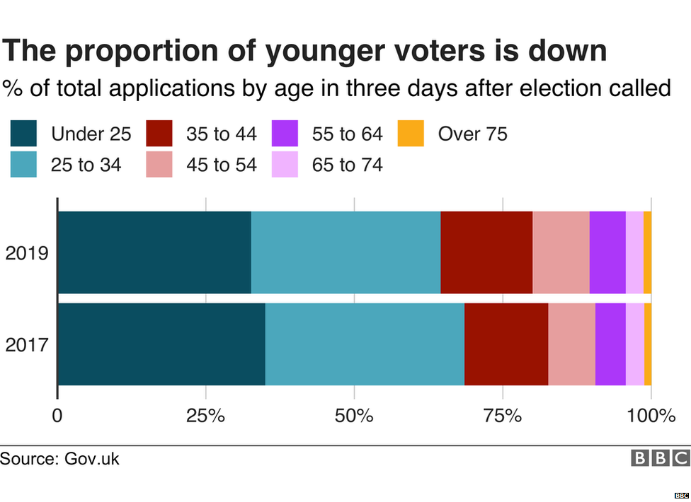 Chart showing age breakdown of new voter registrations in 2017 and 2019