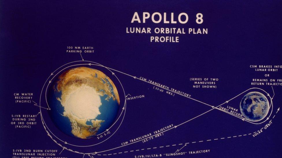 Plan de la misión Apolo 8